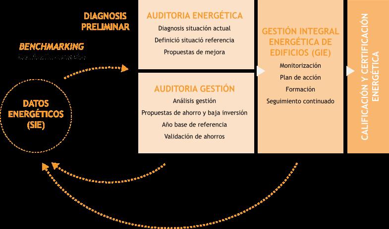 serveis-gestio-graphic