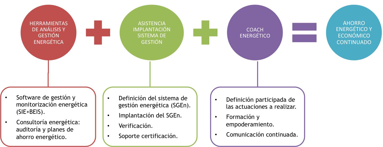 ISO50001(ESP)