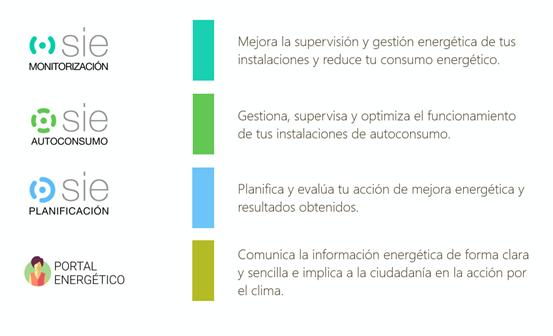 Modulos SIE gestion energetica avanzada